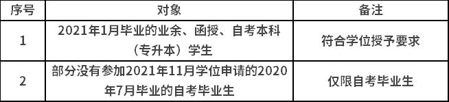 合肥工业大学2021年上半年成考学位申请对象.png
