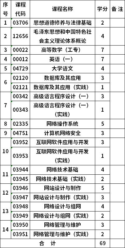 重庆自考计算机网络技术610202专科考试计划