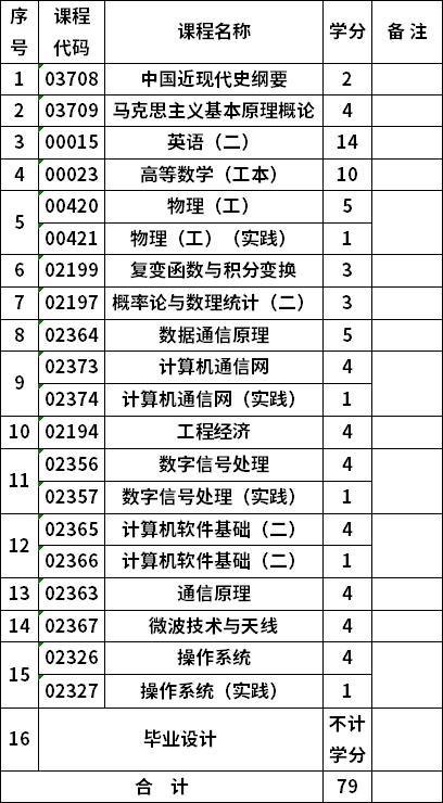 重庆自考通信工程80703本科考试计划