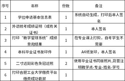 合肥工业大学2021年上半年自考本科学士学位申请通知