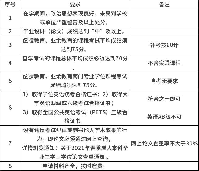 合肥工业大学2021年上半年成考学位申请要求.png