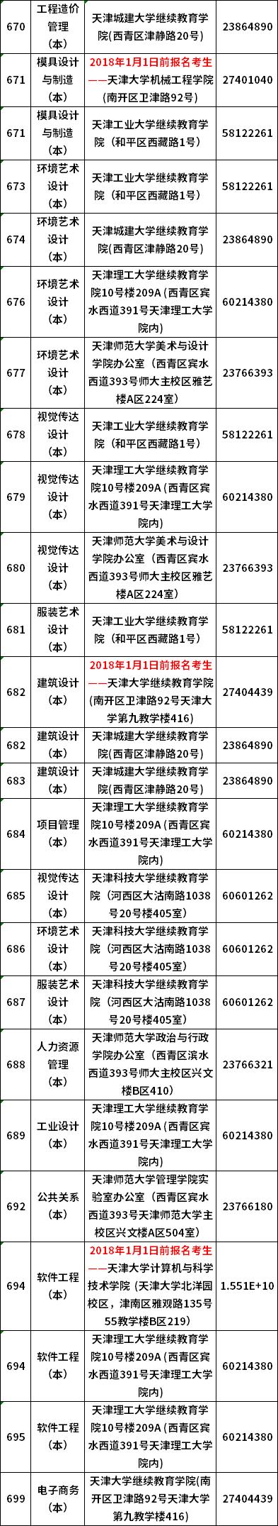 天津2021年10月自学考试实践课程考核主考校联系报到一览表
