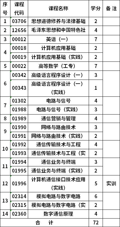 重庆自考通信技术610301专科考试计划
