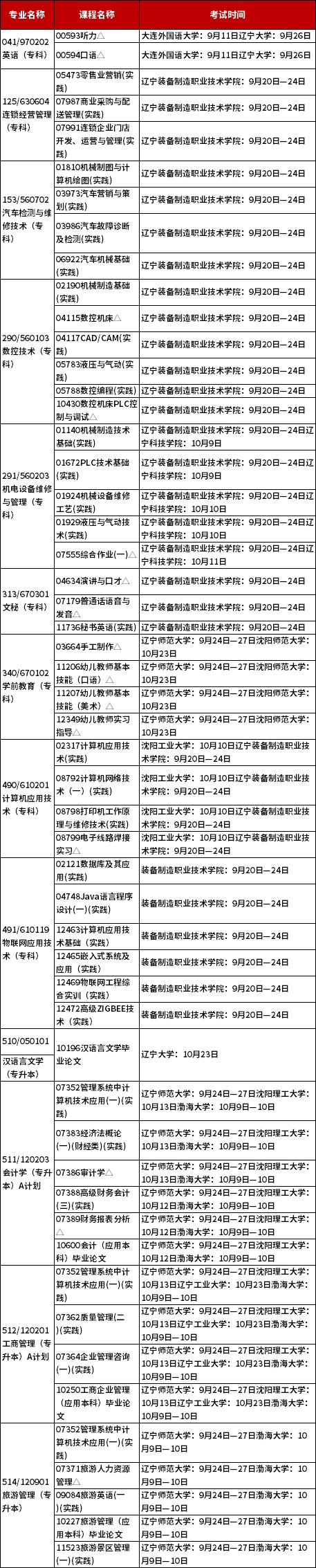 辽宁2021年10月自考实践环节考试课程安排表