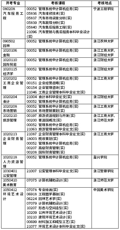 浙江2021年自考实践环节考核专业及课程